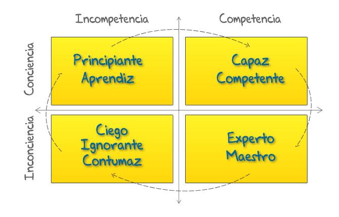 En esta imagen podemos ver las 4 Fases del Aprendizaje, en una tabla de 2 por 2 que combina Competencia, Incompetencia, Consciencia e Inconsciencia