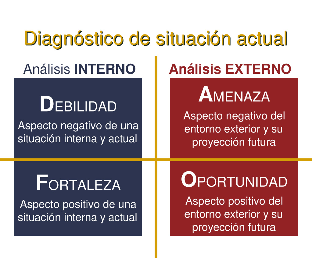 En este cuadro podemos ver un Análisis de un DAFO, o sea, cómo convertir Debilidades y Amenazas en Fortalezas y Oportunidades, respectivamente