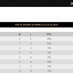 @Euroleague: el Fenerbahçe y el Olympiacos, ¿Inmediatos Clasificados para el Top 16?