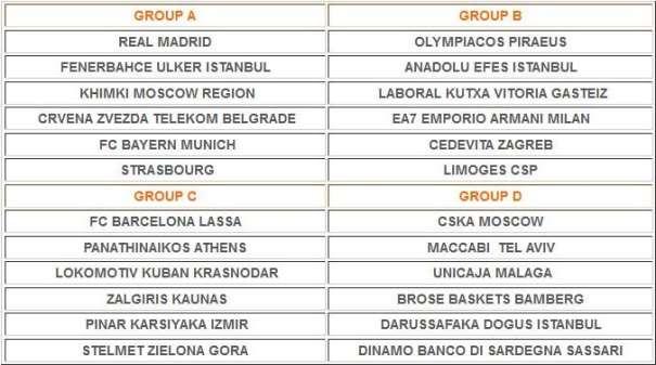 En esta imagen podemos ver qué equipos componen cada uno de los 4 Grupos de la Regular Season de la Euroliga 2015-2016