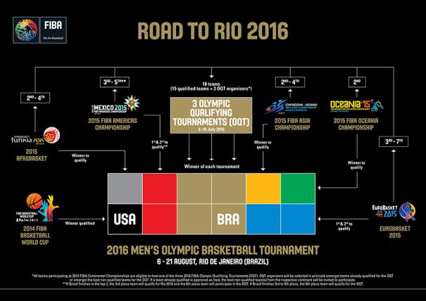 En esta imagen podemos ver cómo se clasificarán las distintas selecciones masculinas de baloncesto para poder disputar los Juegos Olímpicos de Rio de Janeiro 2016, con Brasil ya Confirmada como Participante (como Anfitriona), tras la Decisión de FIBA, del 09 de agosto de 2015, de Modificar el Preolímpico Masculino, ampliándolo hasta 3 Preolímpicos de 6 Selecciones cada uno