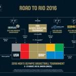 16 Jugadores para «Los 12 de Berlin 2015» de Scariolo (#SelMas 2015, @EuroBasket)