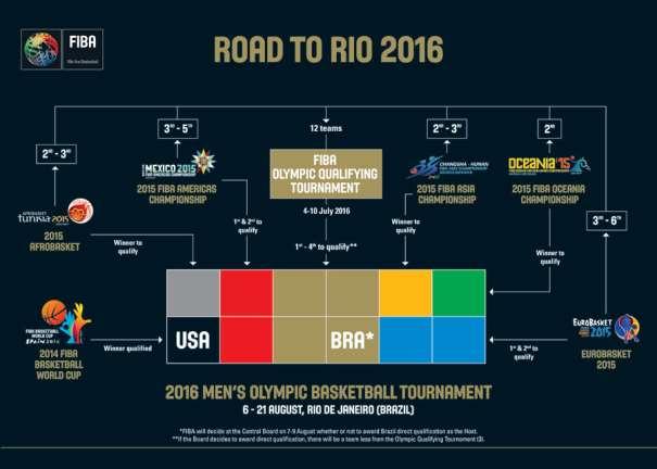 En esta imagen podemos ver cómo se iban a clasificar las distintas selecciones masculinas de baloncesto para poder disputar los Juegos Olímpicos de Rio de Janeiro 2016, antes de la Modificación de FIBA