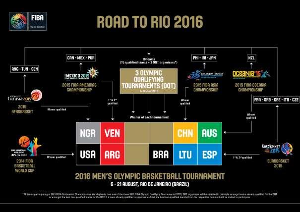 En esta imagen podemos ver las 9 selecciones masculinas de baloncesto Clasificadas para poder disputar los Juegos Olímpicos de Rio de Janeiro 2016, y las 15 clasificadas para dispitar los 3 Preolímpicos de 6 Selecciones cada uno