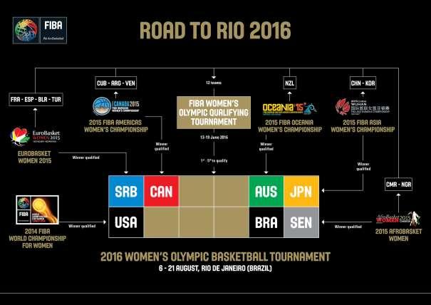 En esta imagen podemos ver las 7 selecciones femeninas de baloncesto Clasificadas para poder disputar los Juegos Olímpicos de Rio de Janeiro 2016, y las 12 clasificadas para disputar el Preolímpico del que saldrán las otras 5