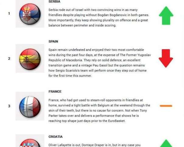 En esta imagen, obtenida de la web Oficial de FIBA Europe, podemos ver las 4 Primeras Clasificadas del Cuarto Power Ranking (Week 4) Publicado de cara al Próximo EuroBasket 2015