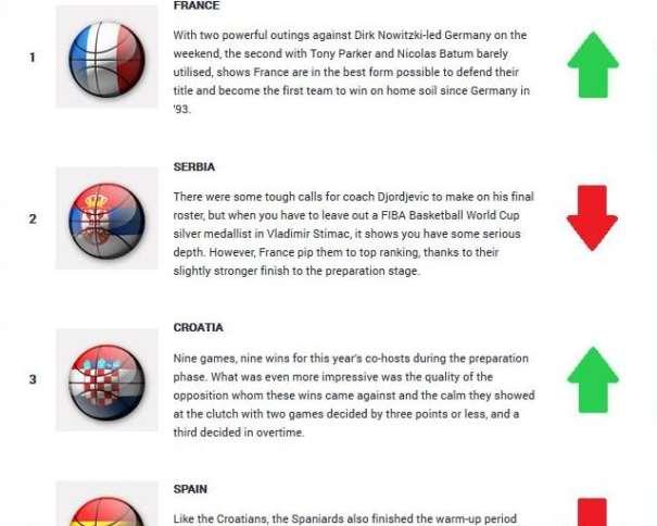 En esta imagen, obtenida de la web Oficial de FIBA Europe, podemos ver las 4 Primeras Clasificadas del Quinto Power Ranking (Week 5) Publicado de cara al Próximo EuroBasket 2015
