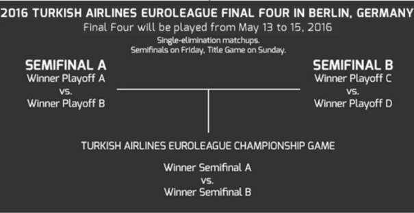 En esta imagen, obtenida de la web Oficial de la Euroliga de Baloncesto, se pueden ver las fechas de la Próxima Final Four 2016 que se disputará, en mayo, en Berlín