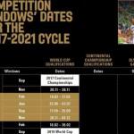FIBA: Nuevo Sistema de Clasificación para el Mundial Masculino 2019 (Fechas)