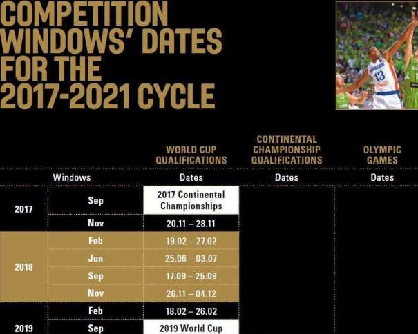 En esta imagen podemos ver las fechas de las 6 Ventanas Casificatorias para el Mundial Masculino 2019 de China, del Nuevo Sistema FIBA que se Iniciará, que se pondrá en marcha, en 2017 tras el Último EuroBasket Bianual