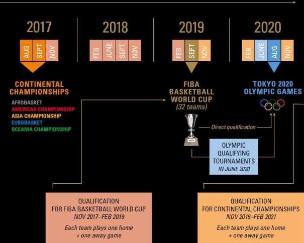 En esta imagen podemos ver un breve resumen Esquemático del Nuevo Sistema que ha Definido FIBA para la Clasificación de las Distintas Selecciones Masculinas para el Mundial Masculino 2019 de China