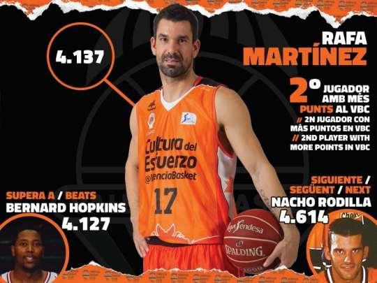 En esta infografía podemos ver a Rafa Martínez, Escolta catalán y capitán del València, con el registro anotador que le convierte en el Segundo Máximo Anotador Histórico del Equipo, por delante de Hopkins y sólo por detrás de Rodilla