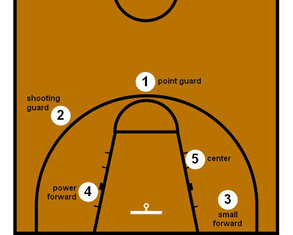 En esta imagen podemos ver la terminología inglesa para las 5 posiciones de juego: Point Guard, Shooting Guard, Small Forward, Power Forward y Center