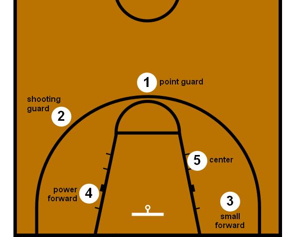 En esta imagen podemos ver la terminología inglesa para las 5 posiciones de juego: Point Guard, Shooting Guard, Small Forward, Power Forward y Center