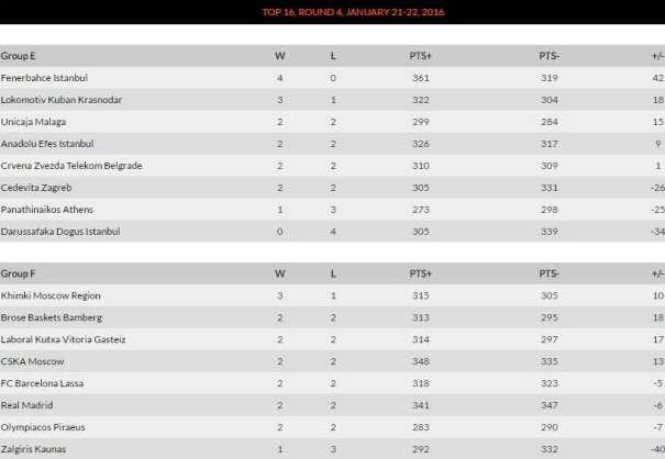 En esta imagen podemos ver cómo están las Clasificaciones de los 2 Grupos del Top 16 de la Euroliga de Baloncesto 2015-2016 tras la disputa de su Cuarta Jornada y la Igualdad Existente en el Segundo de ellos, en el que compiten el Barcelona, el Madrid y el Baskonia en busca de su Clasificación para los Playoffs de abril que les de la oportunidad de poder disputar la Final Four de Berlin, ya en mayo