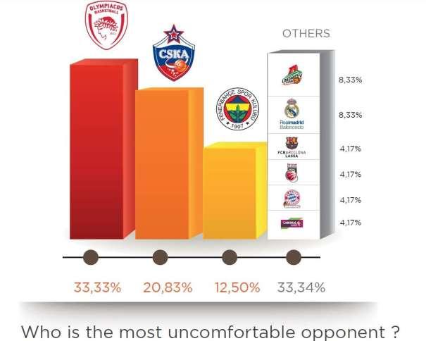 En esta imagen podemos ver a los 9 Equipos Más Incómodos como Rivales según los 24 General Managers de los 24 Equipos que disputaron la Regular Season 2015-2016. entre los que destacan el Olympiacós, el TsSKA y el Fenerbajche