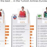 Los «8 Fantásticos», Jugadores Aspirantes (Candidatos) a MVP (@Euroleague Top 16)