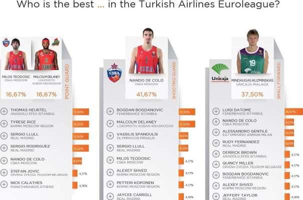 En esta imagen podemos ver al Total de los Jugadores que recibieron votos para las 3 Posiciones Exteriores por parte de loa 24 General Mánagers de los 24 Equipos que disputaron la Regular Season de la Euroliga 2015-2016