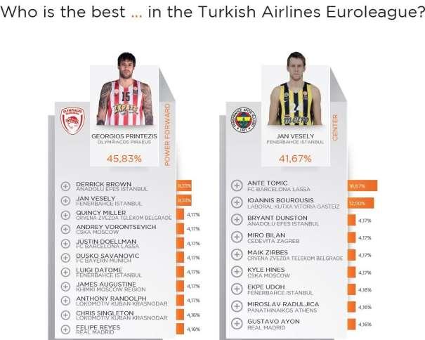 En esta imagen podemos ver al Total de los Jugadores que recibieron votos para las 2 Posiciones Interiores por parte de loa 24 General Mánagers de los 24 Equipos que disputaron la Regular Season de la Euroliga 2015-2016