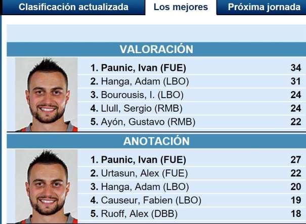 """En esta imagen podemos ver los Datos de los 5 Jugadores """"Más Valorados"""" y de los 5 Máximos Anotadores de los Partidos de Cuartos de Final de esta Copa ACB 2016 de A Coruña (""""del Obradoiro"""")"""