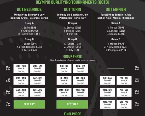 En esta imagen podemos ver los Partidos que disputarán (en la Fase de Grupos) las 18 Selecciones Masculinas que disputarán los 3 Preolímpicos, el de Belgrado, el de Turín y el de Manila, así como sus fechas y los Pabellones en los que se disputarán