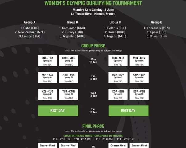 En esta imagen podemos ver los Partidos que disputarán (en la Fase de Grupos) las 12 Selecciones Femeninas que disputarán el Preolímpico, ademá de cómo se emparejarán en los Cuartos de Final
