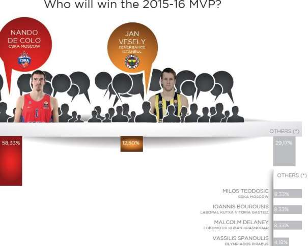 En esta imagen podemos ver al Total de los Jugadores que recibieron votos para MVP por parte de loa 24 General Mánagers de los 24 Equipos que disputaron la Regular Season de la Euroliga 2015-2016