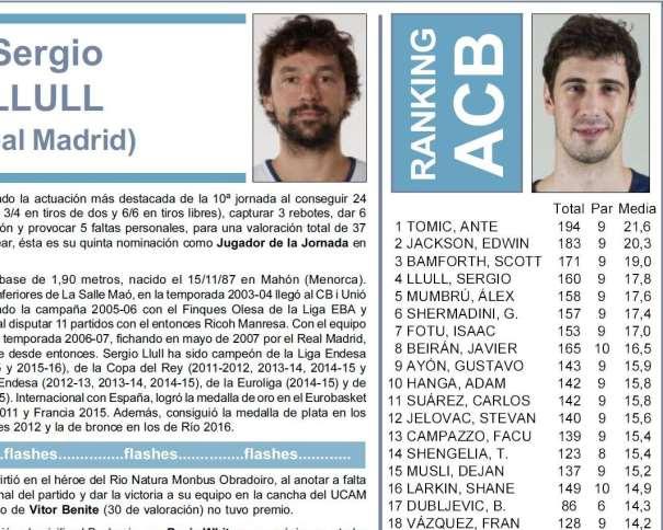 En esta imagen podemos ver al Pívot del Barcelona Ante Tómitch, MVP de la Liga ACB 2016-2017 tras la Finalización de su Décima Jornada, con 21.6 de Valoración Media por Partido, seguido del listado de sus Seguidores. También podemos ver al Base-Escolta del Madrid, Sergio Llull, MVP de la Jornada