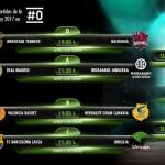 Copa ACB 2017 de Vitoria-Gasteiz: Sorteo y Emparejamientos (y #havana7historias)
