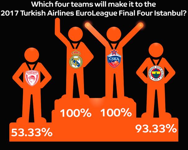 En esta imagen podemos ver a los 4 Equipos que según los General Mánagers de los 16 Equipos que disputan la EuroLiga 2016-2017, disputarán la Final Four 2017 en Estambul: el TsSKA, el Madrid, el Fenerbajche y el Olympiacós