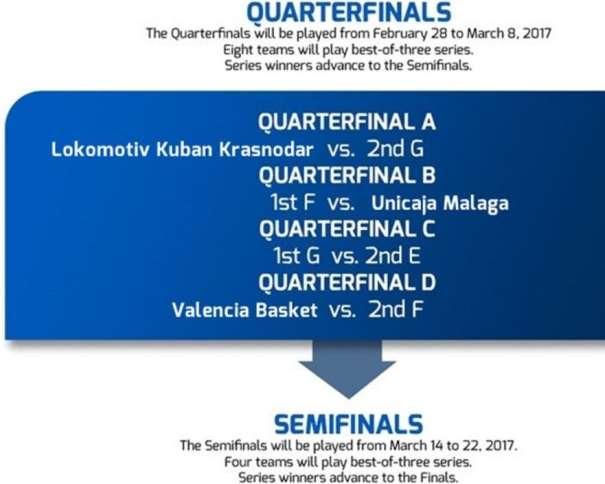 En esta imagen podemos ver las fechas de los Partidos de los Playoffs de Cuartos de Final y de Semifinales de la EuroCup 2016-2017