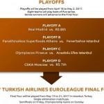 Derrotas de Barcelona y Baskonia, y Hoy juega el Madrid en @EuroLeague (MVP)