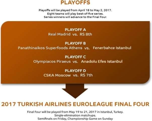 En esta imagen podemos ver cómo quedarán los Playoffs de la Euroliga 2016-2017, Previos a la Final Four 2017 de Estambul, Playoffs que disputarán el Madrid, el TsSKA, el Olympiacós (contra el Efes), el Baskonia y el Panazinaikós (contra el Fenerbajche)