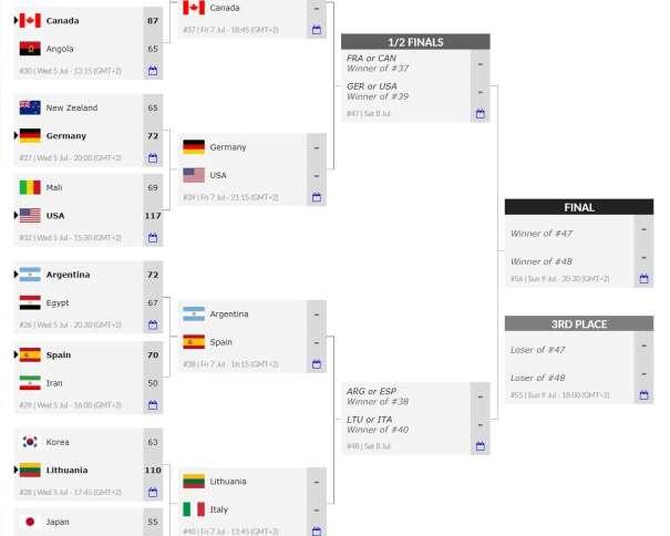 En esta imagen, tomada de la web Oficial del Mundial Masculino U19 de la la FIBA, Federación Internacional de Baloncesto, podemos ver los emparejamientos de los Partidos de Cuartos de Final, así como el camino hacia las Medallas, hacia la Final y hacia el Partido por la Medalla de Bronce