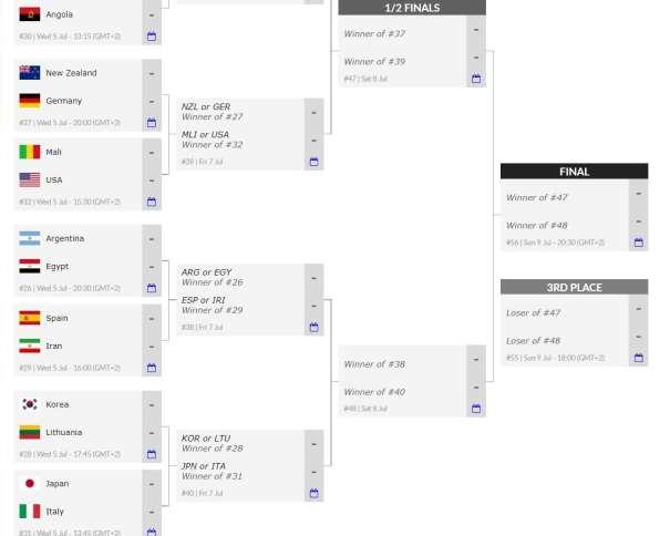 En esta foto, tomada de la web Oficial del Mundial U19 de la FIBA, Federación Internacional de Baloncesto, podemos ver la mayoría de los emparejamientos desde los Octavos de Final hasta los Partidos por las Medallas, hasta la Final y el Partido por la Medalla de Bronce
