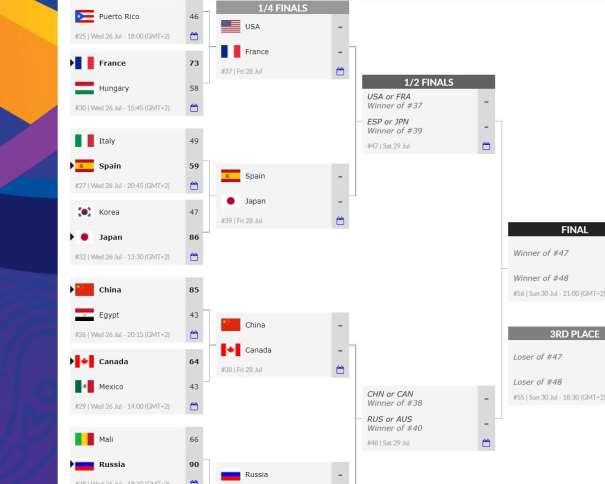 En esta imagen, tomada de la web Oficial del MundoBasket Femenino U19 de la la FIBA, Federación Internacional de Baloncesto, de la web Oficial del Mundial U19 Femenino FIBA, podemos ver los emparejamientos de los Partidos correspondientes a los Cuartos de Final, así como el camino hacia las Semifinales y hacia las Medallas, hacia la Final y hacia el Partido por la Medalla de Bronce