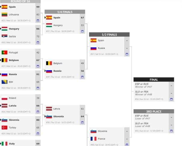 En esta imagen, tomada de la web Oficial del EuroBasket Femenino U20 de la la FIBA, Federación Internacional de Baloncesto, podemos ver los emparejamientos de los Partidos correspondientes a las Semifinales, así como el camino hacia las Medallas, hacia la Final y hacia el Partido por la Medalla de Bronce