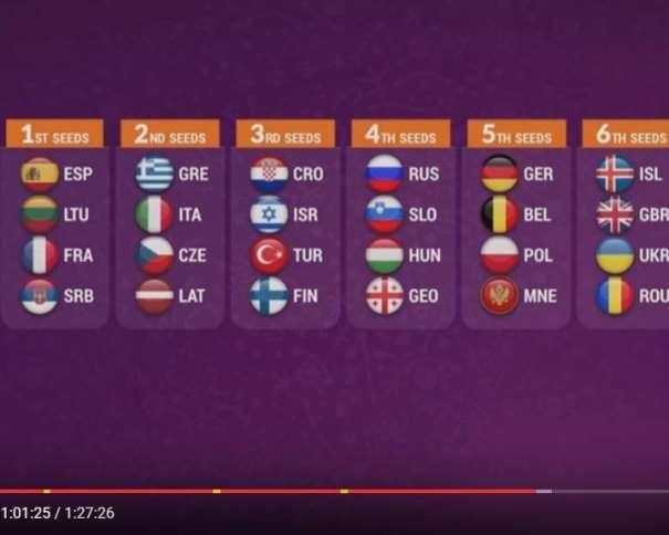 En esta imagen podemos ver a las 24 Selecciones que van a disputar el EuroBasket 2017