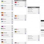 A Cuartos, contra Francia (#SelMasU18, #EurMasU18, #FIBAU18Europe, MVP)