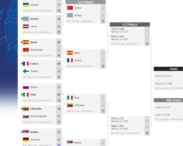 En esta imagen, tomada de la web Oficial del EuroBasket Masculino U18 de la la FIBA, Federación Internacional de Baloncesto, de la web Oficial del Europeo U19 Masculino FIBA, podemos ver los emparejamientos de los Partidos correspondientes a los Cuartos de Final, así como el camino hacia las Semifinales y hacia las Medallas, hacia la Final y hacia el Partido por la Medalla de Bronce