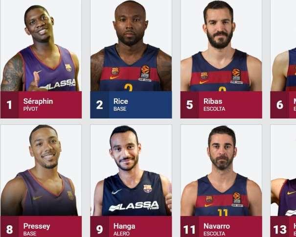 En esta imagen, tomada de la web Oficial del Barcelona, podemos ver a 6 de sus Jugadores: Juan Carlos Navarro, Adam Hanga, Phil Pressey, Pau Ribas, Kevin Seraphin y Tyrese Rice