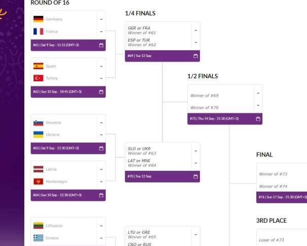 En esta imagen, tomada de la web Oficial del EuroBásket 2017, podemos ver los posibles rivales de la Selección española de Baloncesto en su camino hacia las Medallas, en su camino hacia la Final. El Primero de ellos, la Selección de la República de Turquía, en Octavos de Final