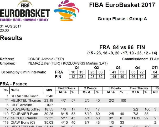 En esta imagen, facilitada por FIBA, Federación Internacional de Baloncesto, podemos ver un Detalle del Acta del Partido entre Finlandia y Francia, correspondiente a la Primera Jornada del EuroBasket 2017, disputado el 31/08/2017, que Finalizó con Victoria de Finlandia