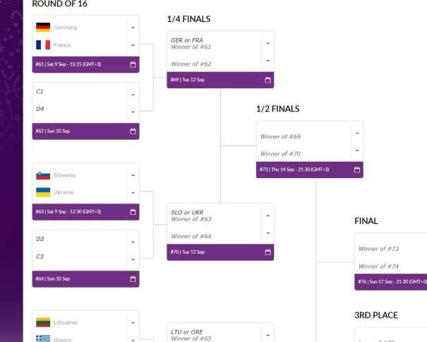 En esta imagen, tomada de la web Oficial del EuroBásket 2017, podemos ver los posibles rivales de la Selección española de Baloncesto en su camino hacia las Medallas, en su camino hacia la Final
