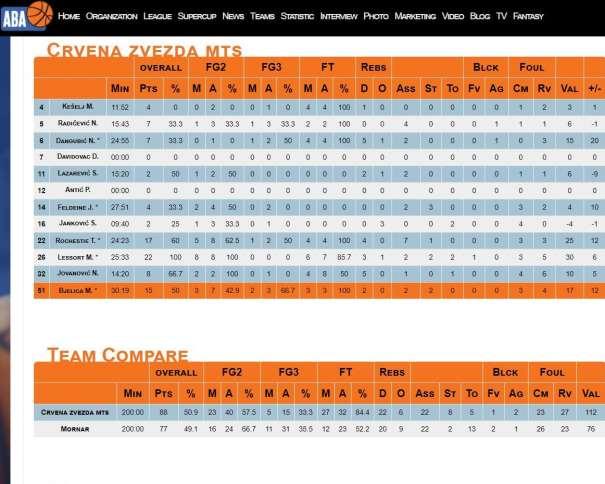 http://www.aba-liga.com/match.php?id=1&sez=17&lea=1&tab=statistic_Stats