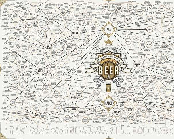 Mapa de estilos de cerveza