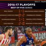 Málaga y Madrid Derrotados, Olympiacos Clasificado, Shengelia MVP (@EuroLeague)