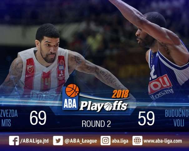 THE END: @kkcrvenazvezda beat @KKBuducnostVOLI in Game 2 of the 2018 #ABALiga Finals and level the score in the series to 1-1! #RoadToGlory #CZVBUD @ABA_League