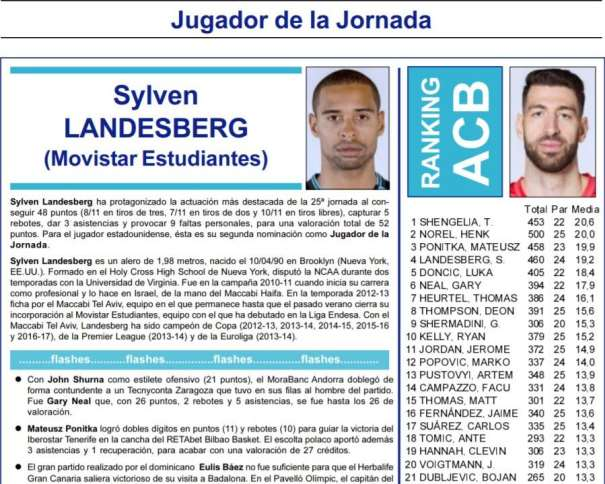 (15) Sylven Landesberg, Máxima Valoración de la Década (de la ACB y de la @EuroLeague) Imagen tomada de acb.com