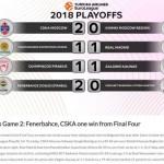 @EuroLeague: Fenerbahçe took the second victory, @olympiacosbc – @bczalgiris, 1 -1